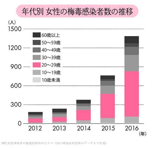 ヤフトピより梅毒患者の増加グラフ.jpg